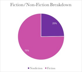 FICTION:NONFICTION