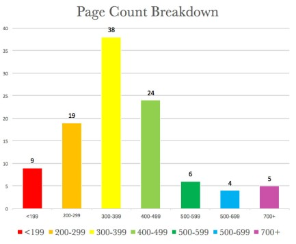 Page Count Breakdown