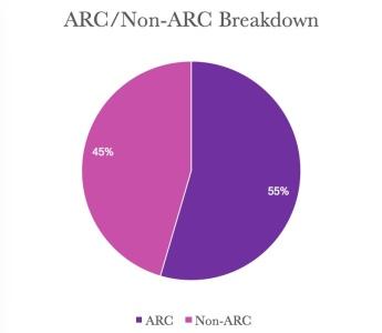 March-ARC