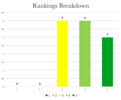 March-Rankings