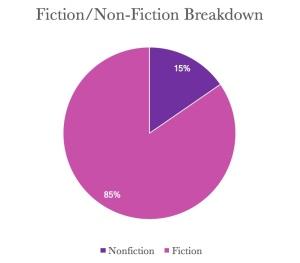 nonfictionfictionAPRIL