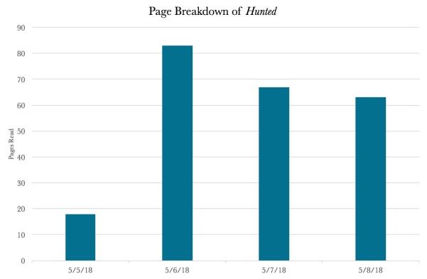 hunted page breakdown